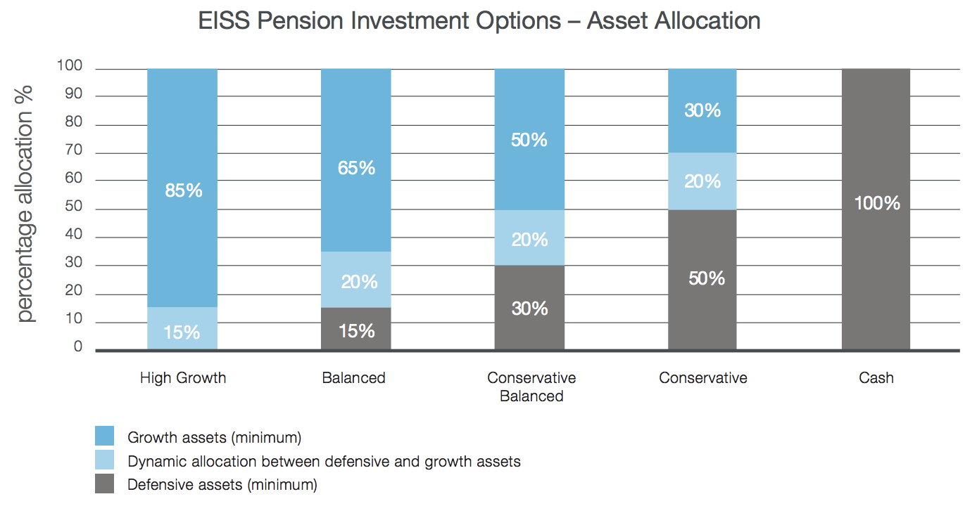 EISS Pension Investment Options - Asset Allocation